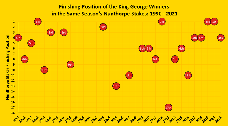 Chart Showing the Finishing Positions of the King George Stakes Winners in the Same Season's Nunthorpe Stakes Between 1990 and 2021