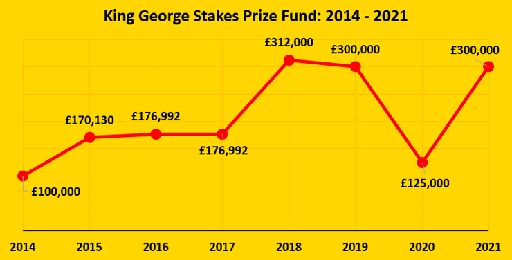 Chart Showing the Prize Fund of the King George Stakes Between 2014 and 2021