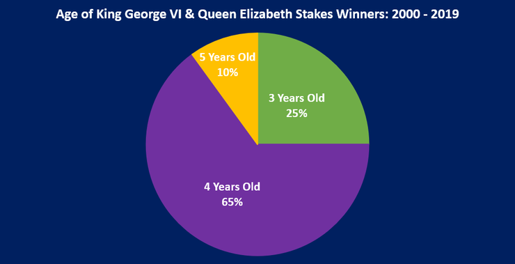 Chart Showing the Ages of the King George VI And Queen Elizabeth Stakes Winners Between 2000 and 2019