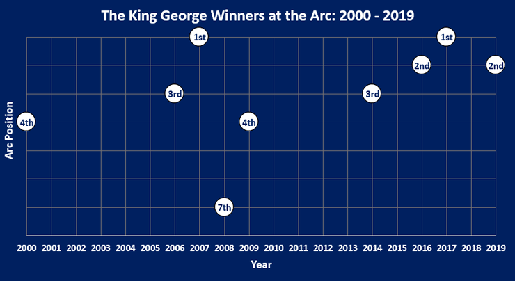 Chart Showing Where the King George VI and Queen Elizabeth Stakes Winner Finished in that Season's Prix de l'Arc de Triomphe Between 2000 and 2019