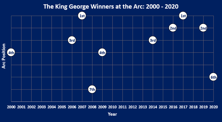Chart Showing Where the King George VI and Queen Elizabeth Stakes Winner Finished in that Season's Prix de l'Arc de Triomphe Between 2000 and 2020