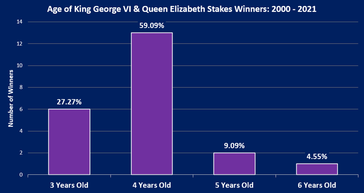 Chart Showing the Ages of the King George VI And Queen Elizabeth Stakes Winners Between 2000 and 2021