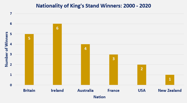 Chart Showing the Nationality of the King's Stand Winners Between 2000 and 2020