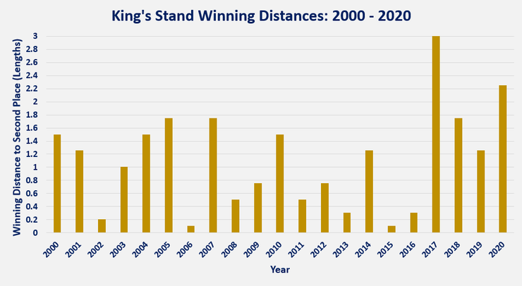 Chart Showing the King's Stand Winning Distances Between 2000 and 2020
