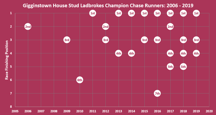 Chat Showing the Finishing Positions of Gigginstown House Stud Runners in the Ladbrokes Champion Chase Between 2006 and 2019