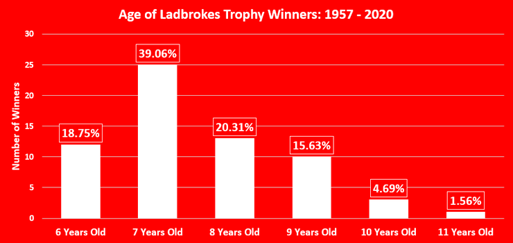 Chart Showing the Ages of the Ladbrokes Trophy Winner Between 1957 and 2020