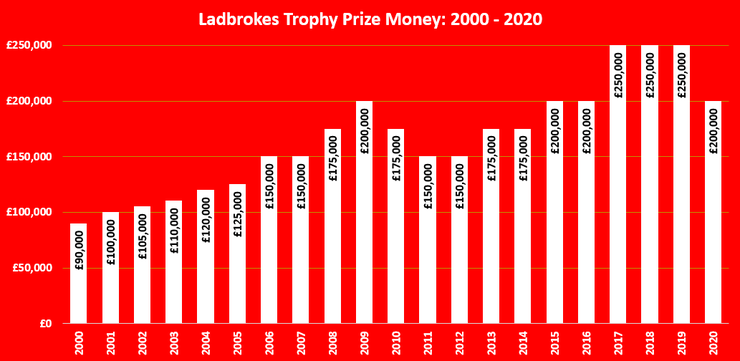 Chart That Shows the Total Prize Money for the Ladbrokes Trophy Between 2000 and 2020