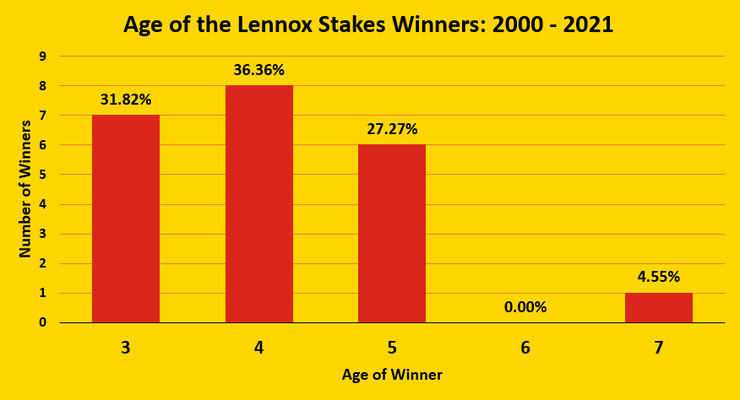 Chart Showing the Ages of Lennox stakes Winners Between 2000 and 2021