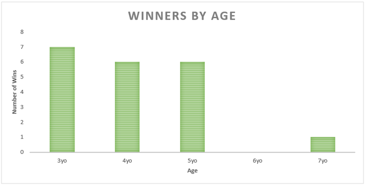 Chart Showing the Ages of Lennox stakes Winners