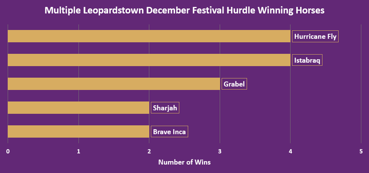 Chart Showing the Multiple Leopardstown December Festival Hurdle Winning Horses Between 1986 and 2019