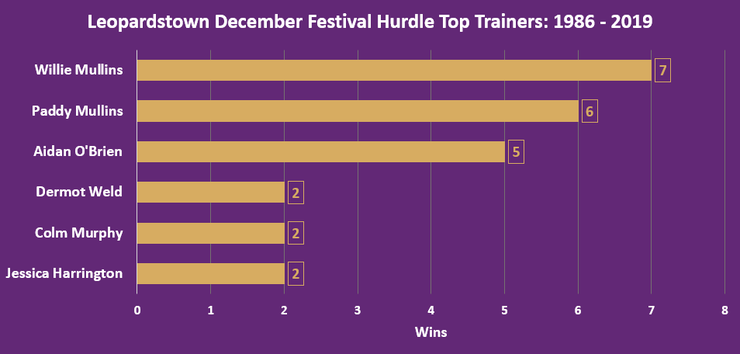 Chart Showing the Top December Festival Hurdle Trainers Between 1986 and 2019
