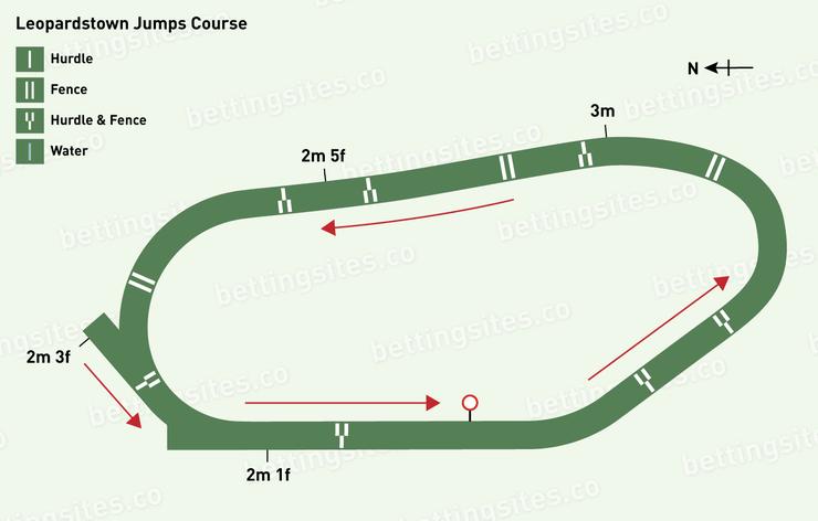 Leopardstown Jumps Racecourse Map