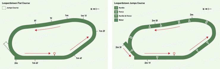 Leopardstown Flat and Jumps Racecourse Maps