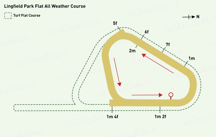 Lingfield All Weather Racecourse Map