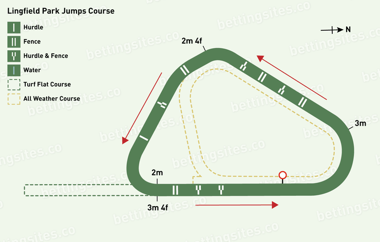 Lingfield Jumps Racecourse Map