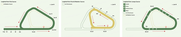 Lingfield Flat, All Weather and Jumps Racecourse Maps