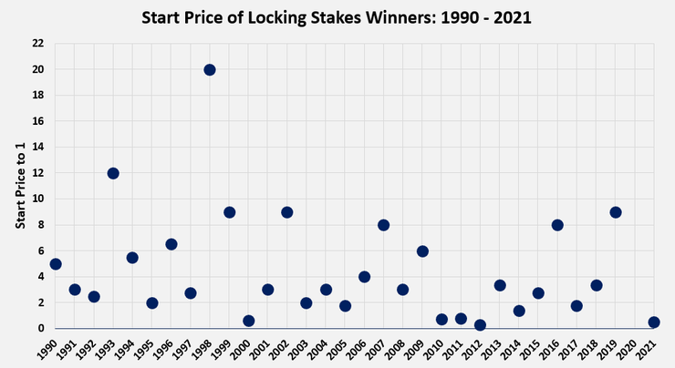 Chart Showing the Starting Prices of Lockinge Stakes Winners Between 1990 and 2021