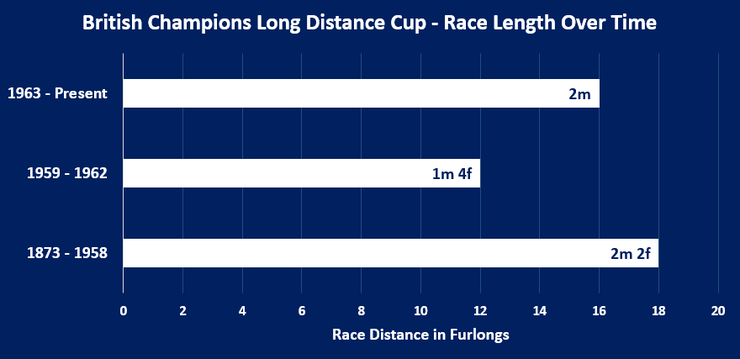 Chart Showing the Distance Ran in the British Champions Long Distance Cup Between 1873 and 2020