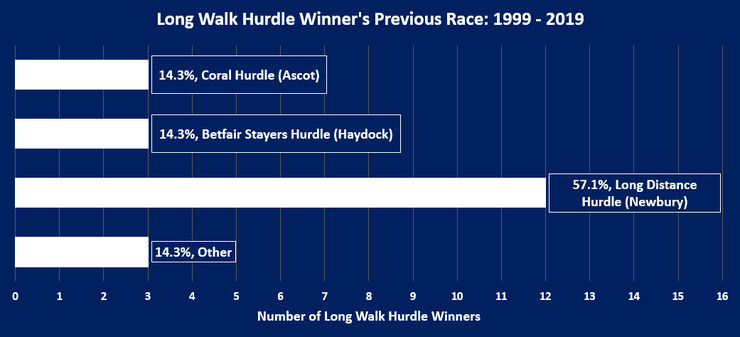 Chart Showing the Previous Race Run By the Long Walk Hurdle Winners Between 1999 and 2019