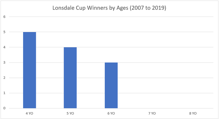 Chart Showing the Ages of Lonsdale Cup Winners Between 2007 and 2019
