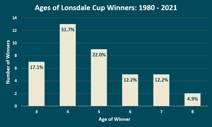 Chart Showing the Ages of the Lonsdale Cup Winners Between 1980 and 2021