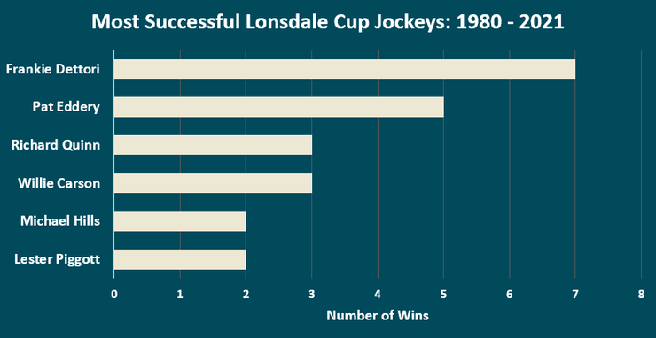 Chart Showing the Most Successful Lonsdale Cup Jockeys Between 1980 and 2021