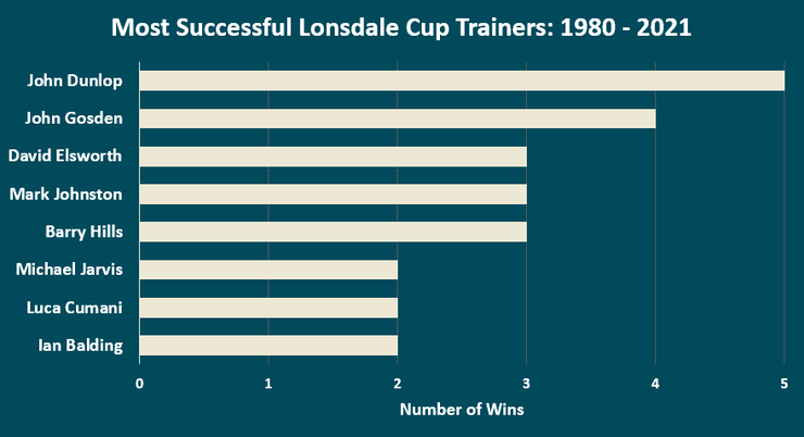 Chart Showing the Most Successful Lonsdale Cup Trainers Between 1980 and 2021