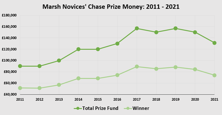 Chart Showing the Prize Money in the Marsh Novices' Chase Between 2011 and 2021