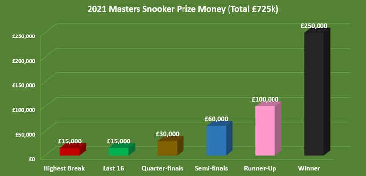 Chart Showing the Prize Money by Round at the 2021 Masters Snooker Tournament