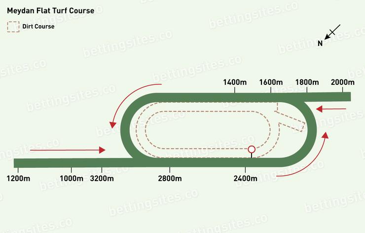 Meydan Flat Turf Racecourse Map