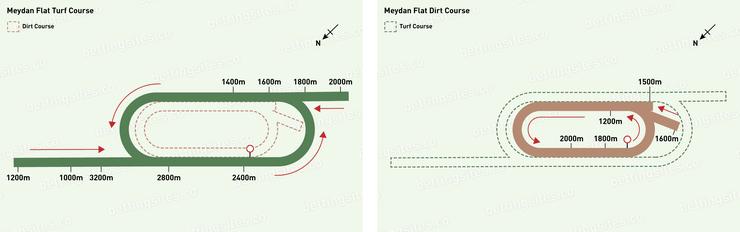 Meydan Flat Turf and Flat Dirt Racecourse Maps