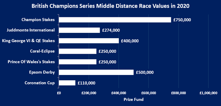 Chart Showing the Value of the British Champions Series Middles Distance Races in 2020