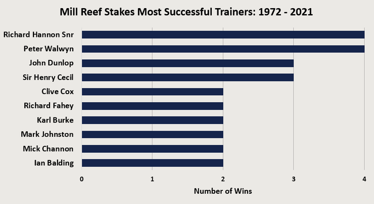 Chart Showing the Most Successful Mill Reef Stakes Trainers Between 1972 and 2021