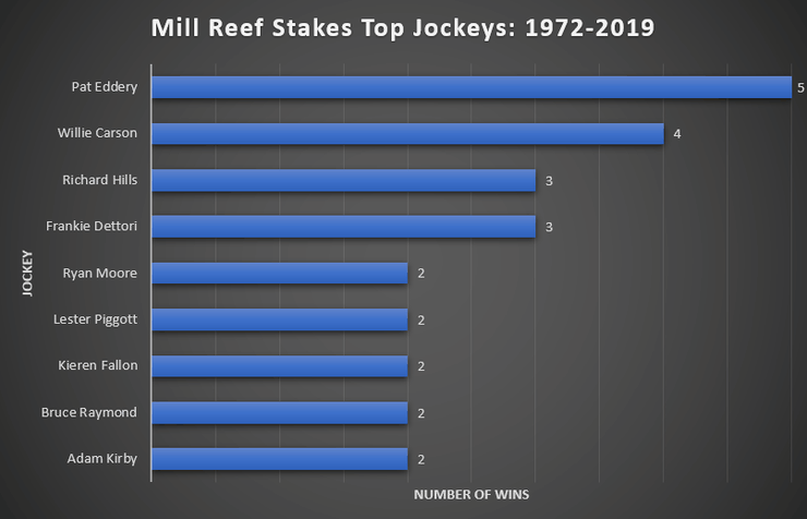 Chart Showing the Top Mill Reef Stakes Jockeys Between 1972 and 2019