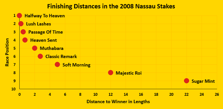 Chart Showing the Finishing Distances in the 2008 Nassau Stakes