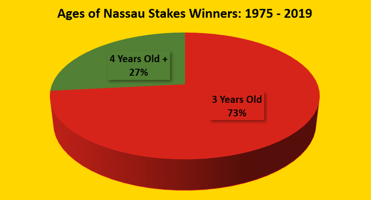 Chart Showing the Ages of Nassau Stakes Winners Between 1975 and 2019