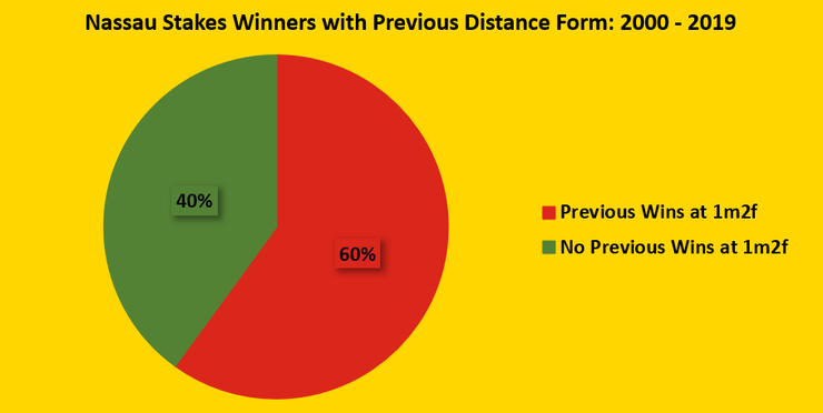 Chart Showing the Percentage of Nassau Stakes Winners Between 2000 and 2019 Who Have Previously Won at 1m2f