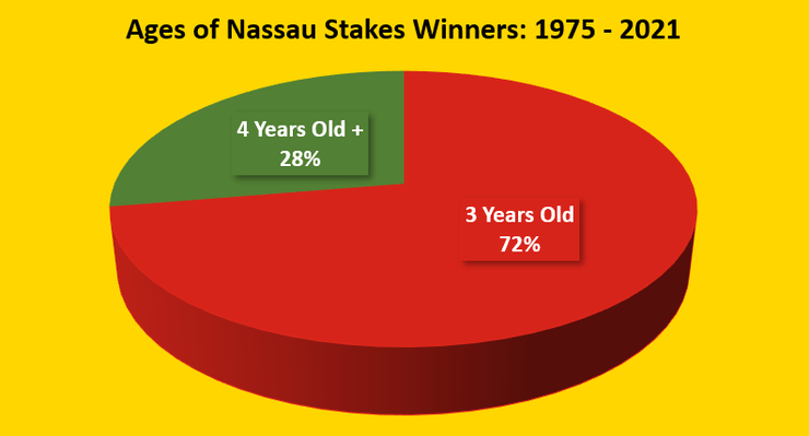 Chart Showing the Ages of Nassau Stakes Winners Between 1975 and 2021