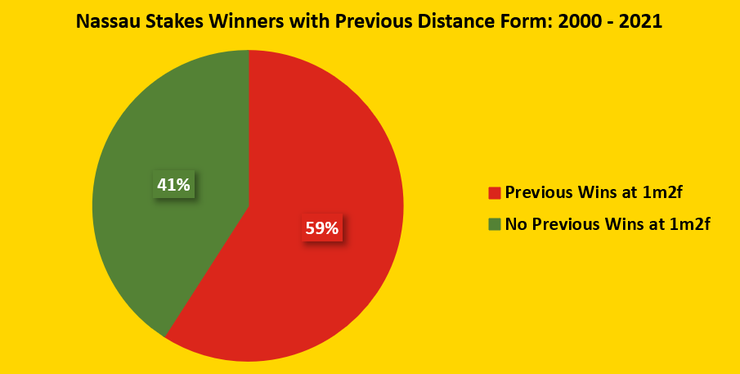 Chart Showing the Percentage of Nassau Stakes Winners Between 2000 and 2021 Who Have Previously Won at 1m 2f