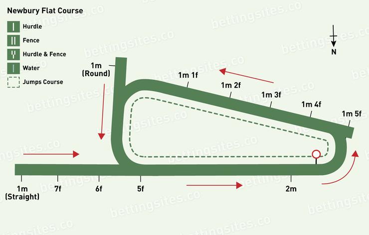 Newbury Flat Racecourse Map