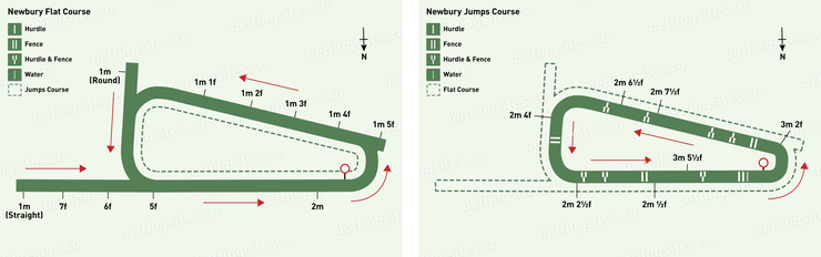Newbury Flat and Jumps Racecourse Map
