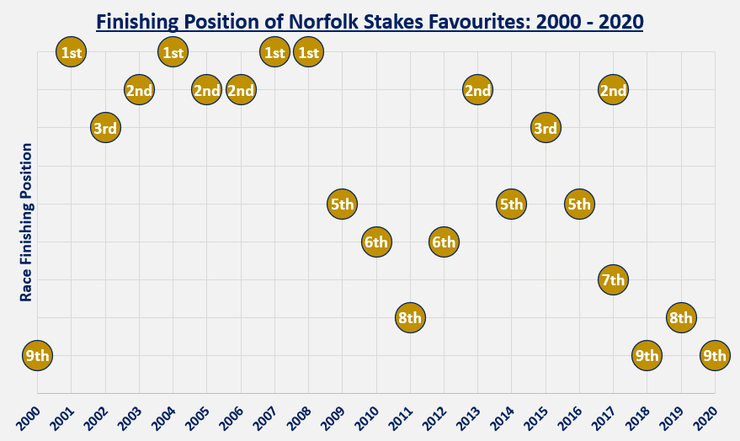 Chart Showing the Finishing Position of the Norfolk Stakes Favourites Between 2000 and 2020