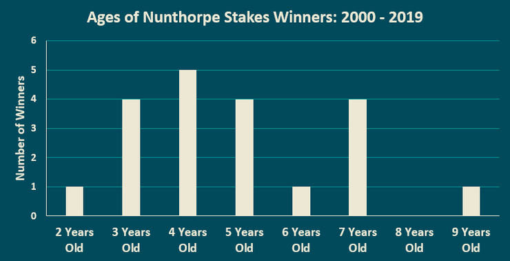 Chart Showing the Ages of Nunthorpe Stakes Winners Between 2000 and 2019