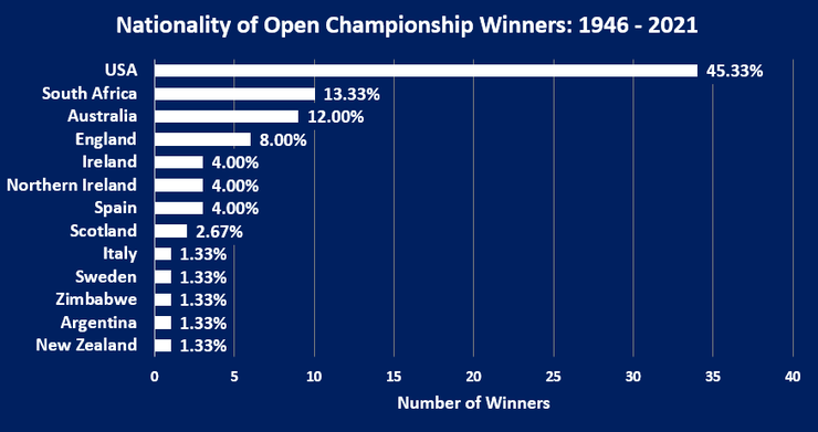 Chart Showing the Nationalities of the Open Championship Winners Between 1946 and 2021