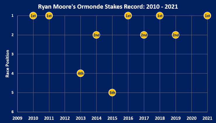 Chart Showing the Race Record of Ryan Moore in the Ormonde Stakes Between 2010 and 2021