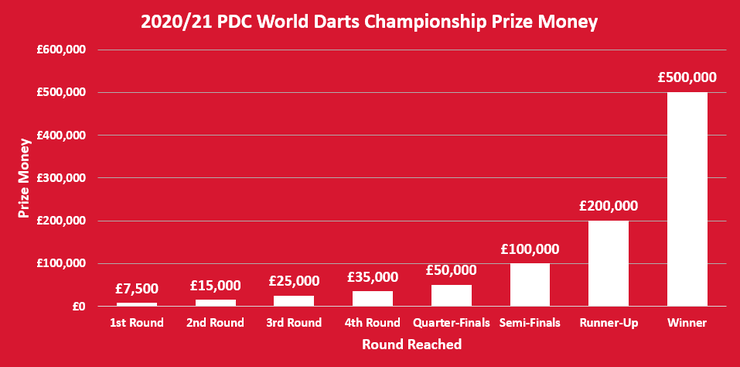 Chart Showing the Prize Money Per Round at the 2020/21 PDC Dart World Championship
