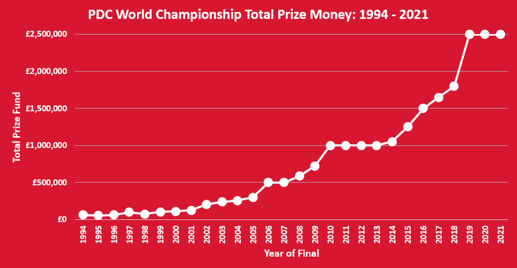 Chart Showing the Total Prize Money Available in the PDC Darts World Championship Between 1994 to 2021