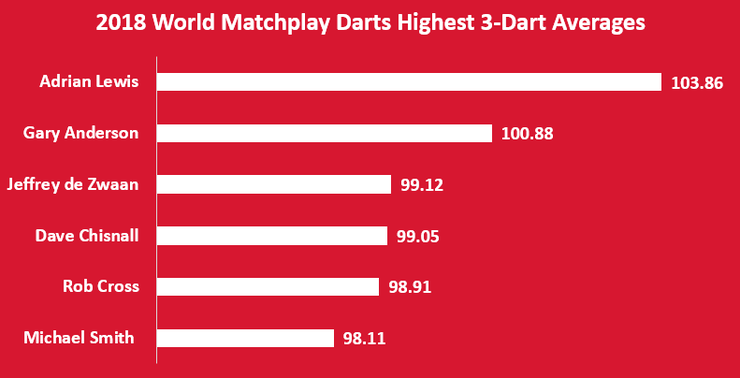 Charts Showing the Highest 3-Dart Averages at the 2018 World Matchplay Darts