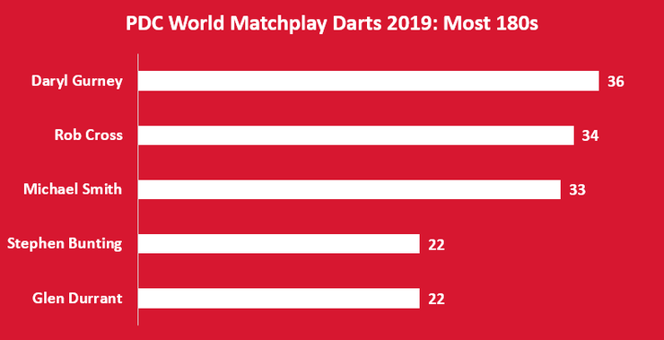 Chart Showing the Players with the Most 180s at the 2019 World Matchplay Darts