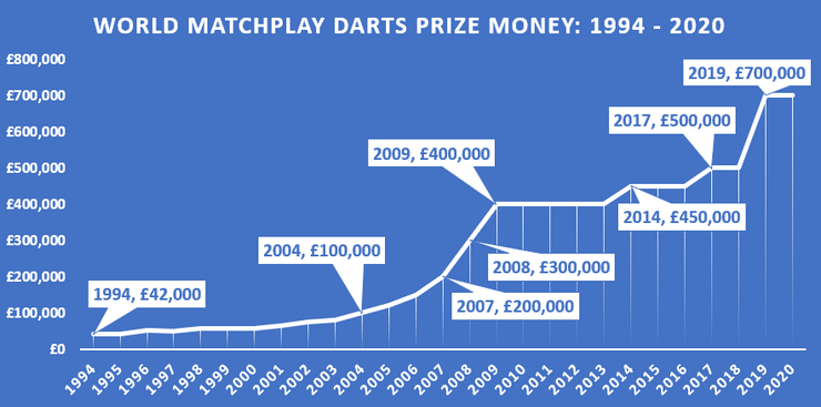 Chart Showing the World Matchplay Darts Prize Money Between 1994 and 2020